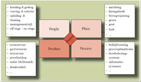 4P model gastvrijheid
